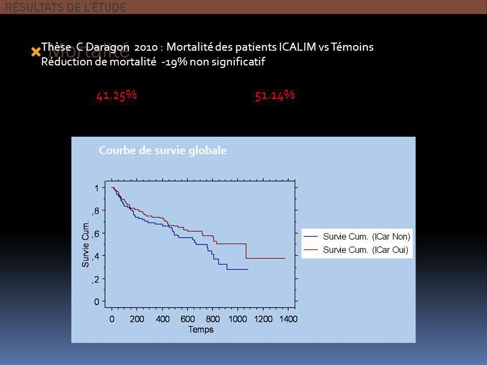 Mortalité ICARLIM 45/109 41.25% À 1 an 24.8%