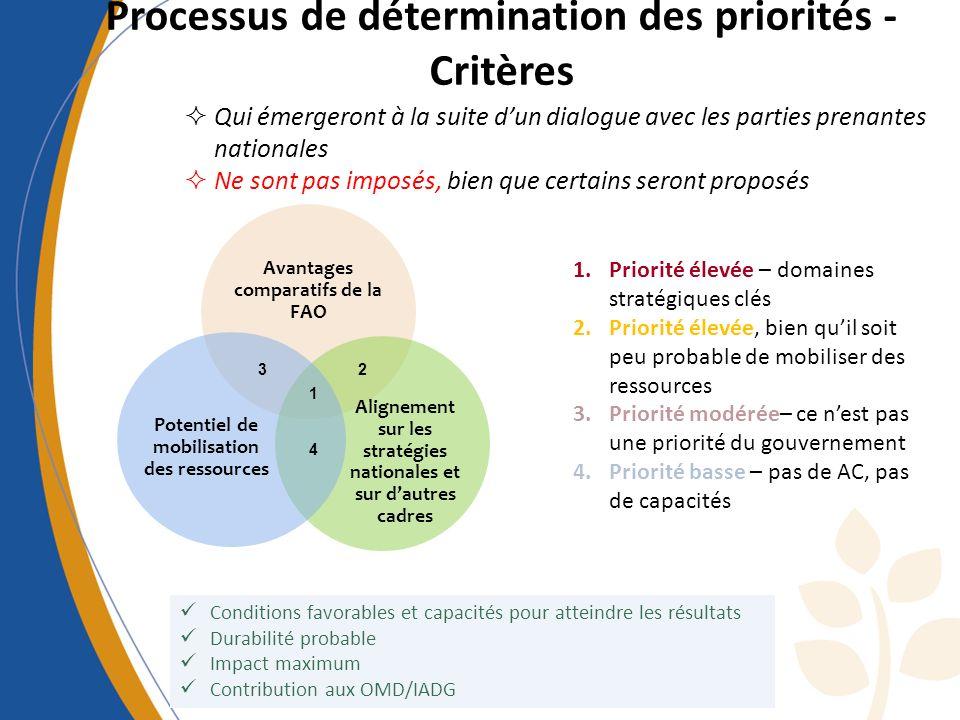 Processus de détermination des priorités - Critères