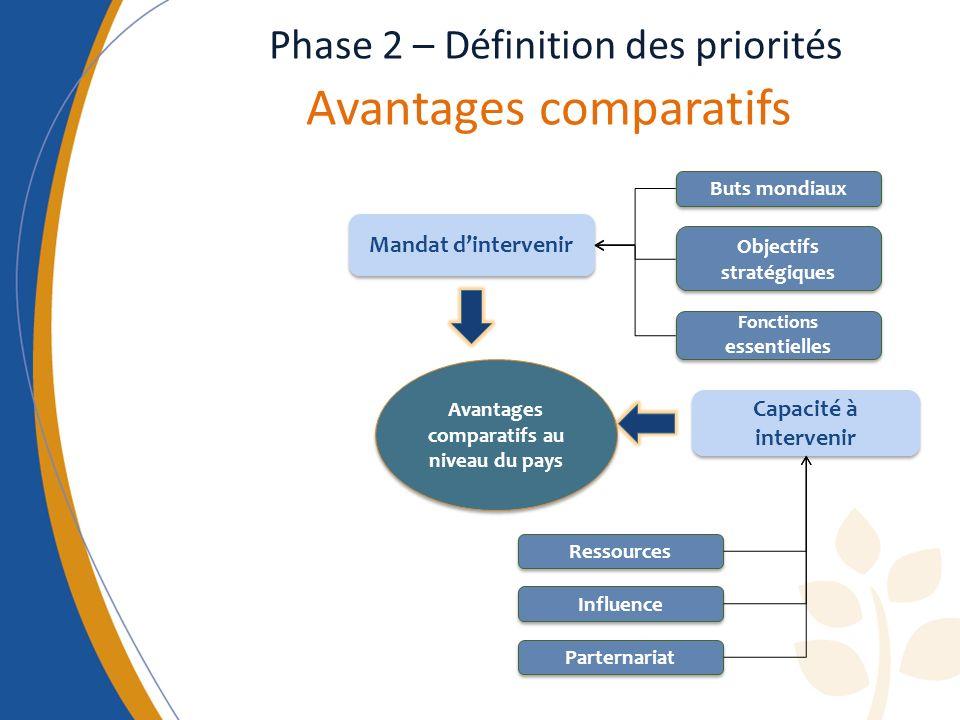Phase 2 – Définition des priorités Avantages comparatifs
