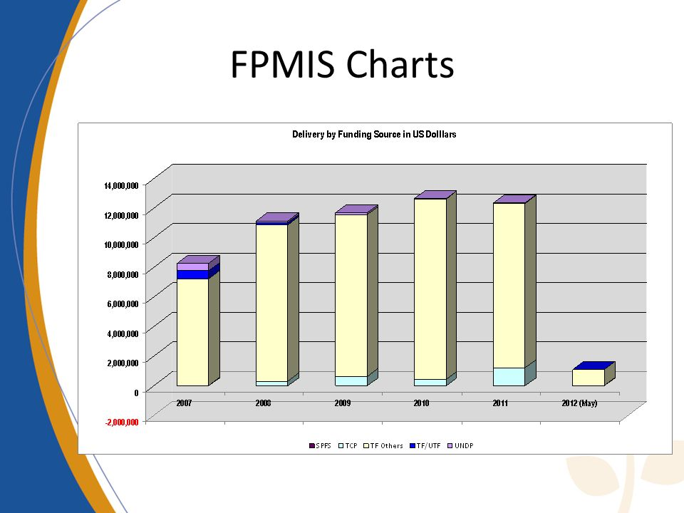 FPMIS Charts
