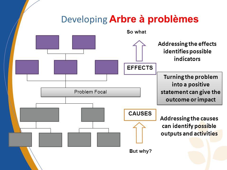 Developing Arbre à problèmes