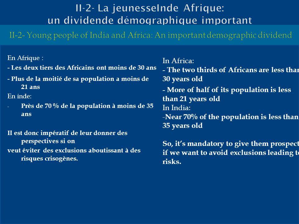 II-2- La jeunesseInde Afrique: un dividende démographique important