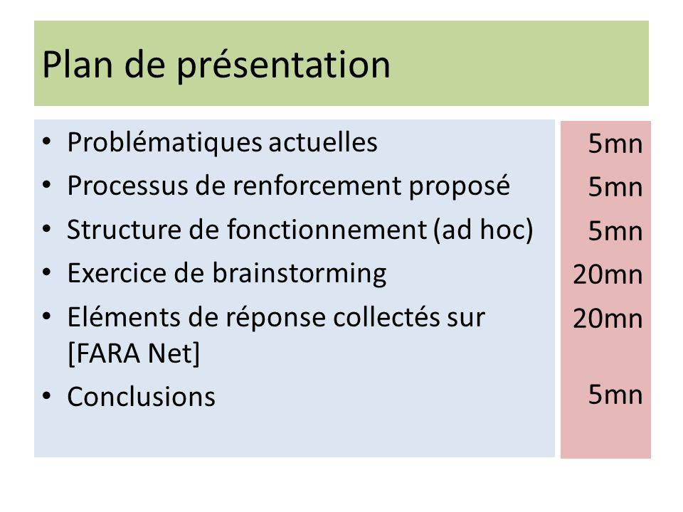 Plan de présentation Problématiques actuelles 5mn