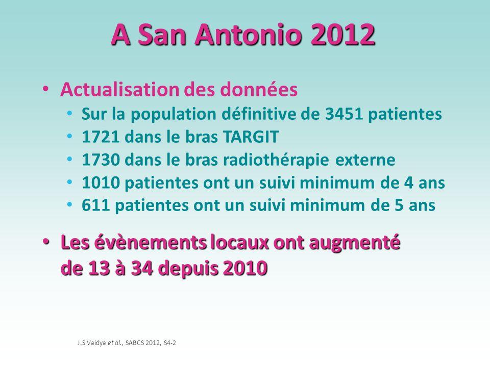 A San Antonio 2012 Actualisation des données