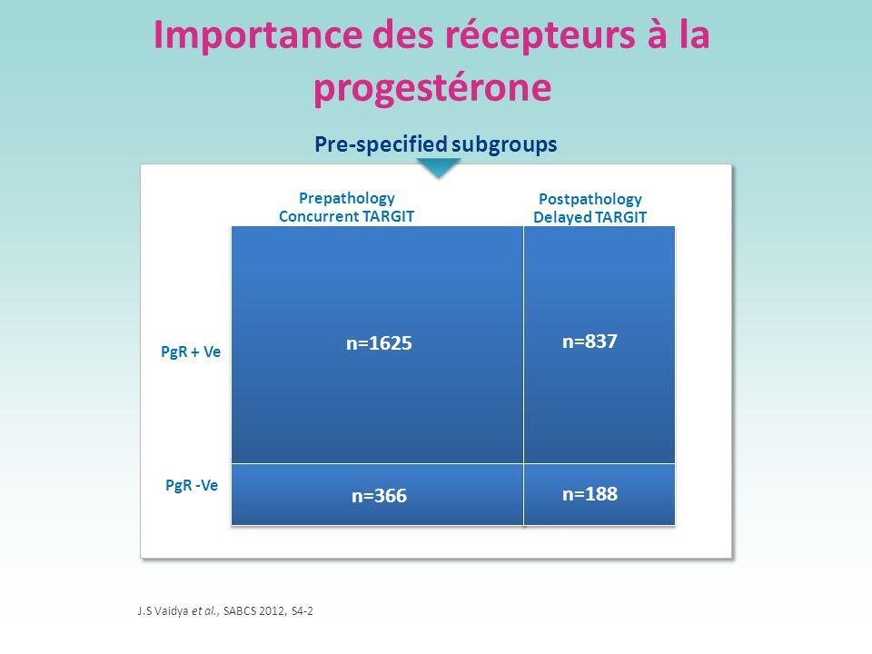 Importance des récepteurs à la progestérone