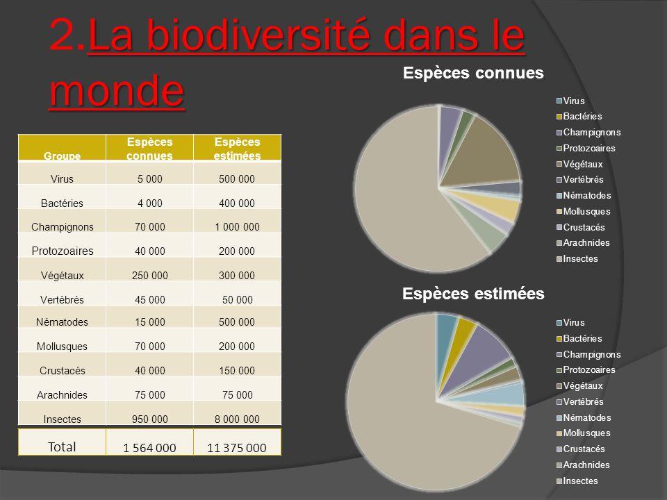 2.La biodiversité dans le monde
