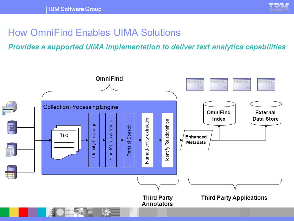 How OmniFind Enables UIMA Solutions