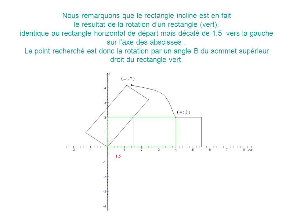 Nous remarquons que le rectangle incliné est en fait le résultat de la rotation d'un rectangle (vert), identique au rectangle horizontal de départ mais décalé de 1.5 vers la gauche sur l'axe des abscisses .
