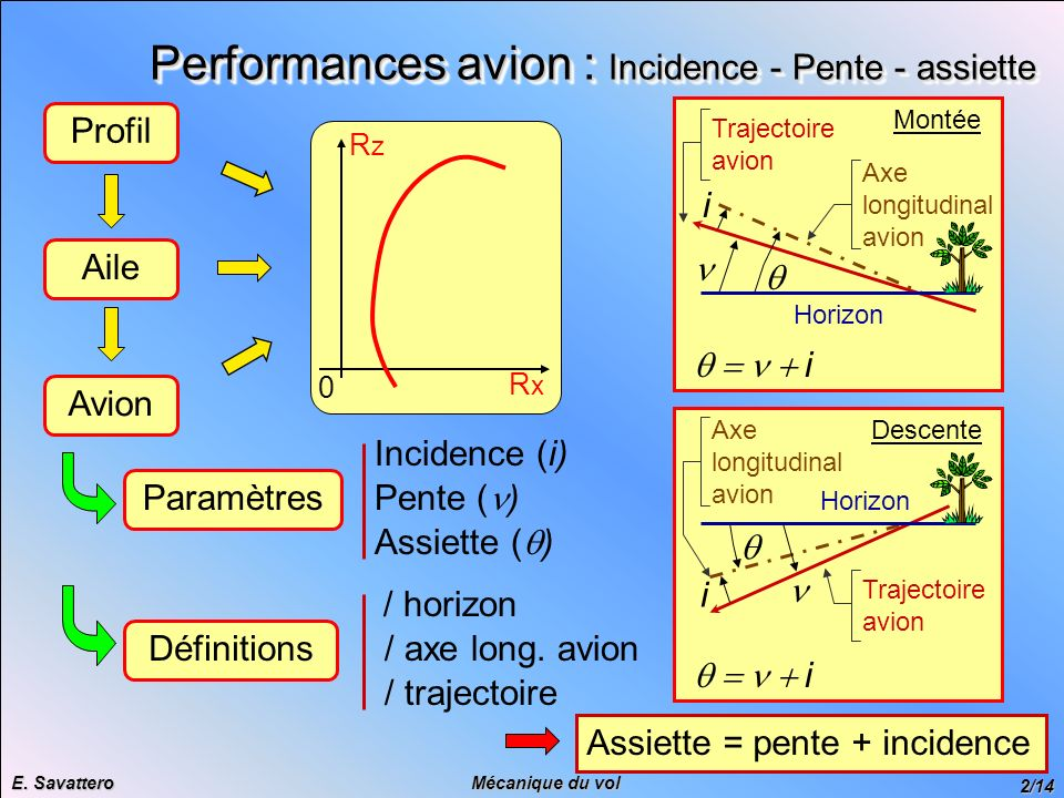 Performances avion : Incidence - Pente - assiette