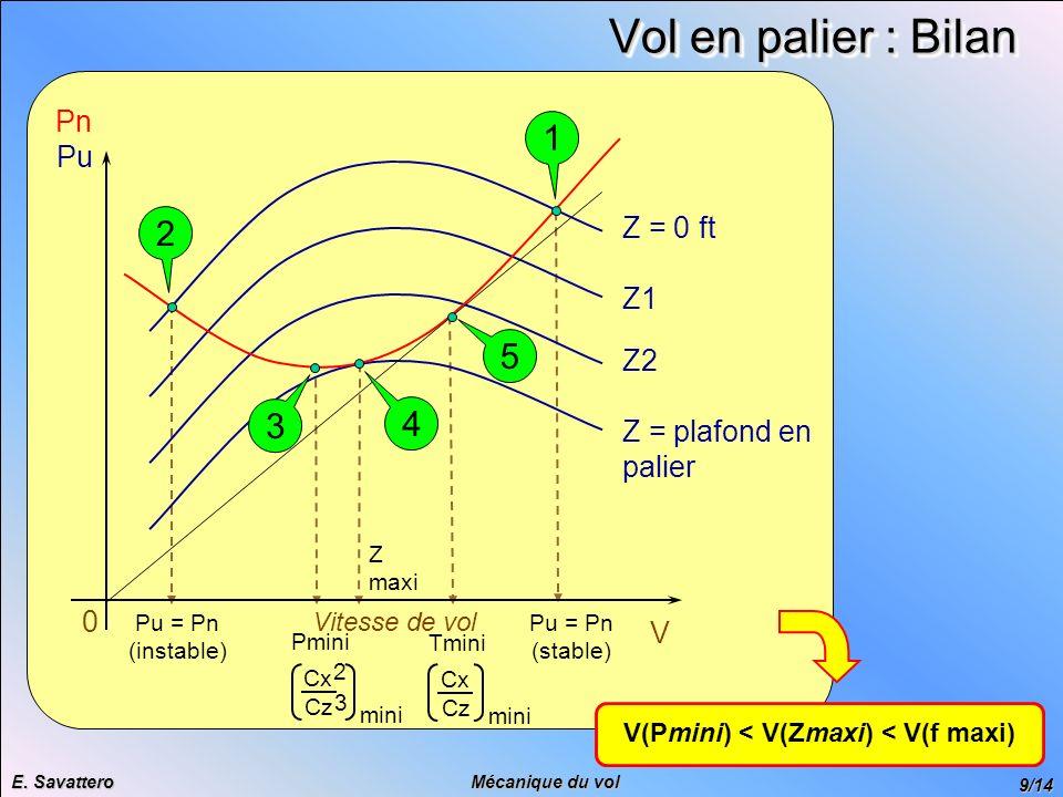 V(Pmini) < V(Zmaxi) < V(f maxi)
