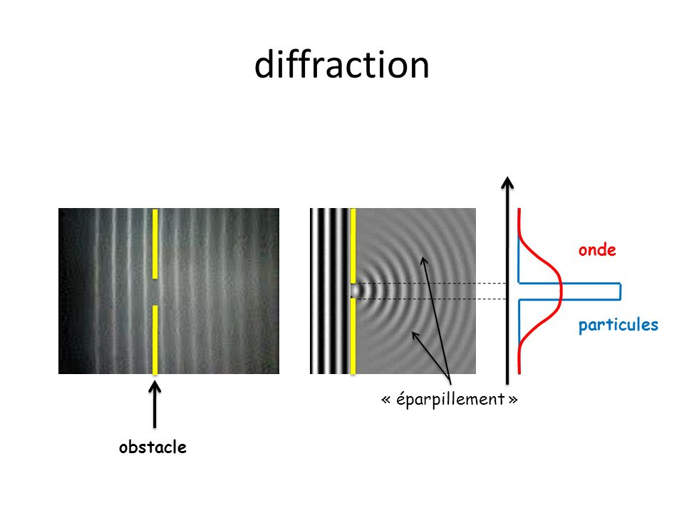 diffraction particules obstacle onde « éparpillement »