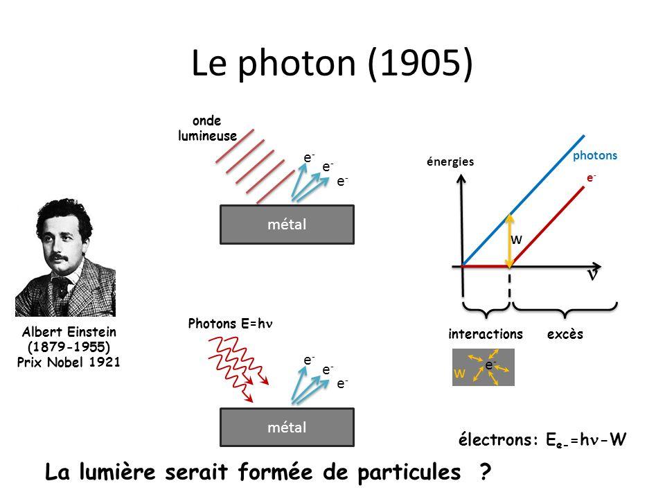 La lumière serait formée de particules