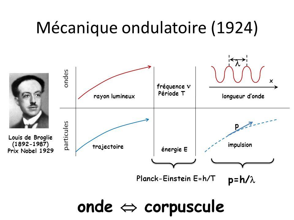 Mécanique ondulatoire (1924)
