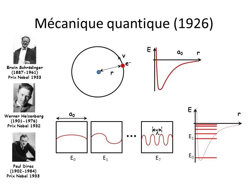 Mécanique quantique (1926)