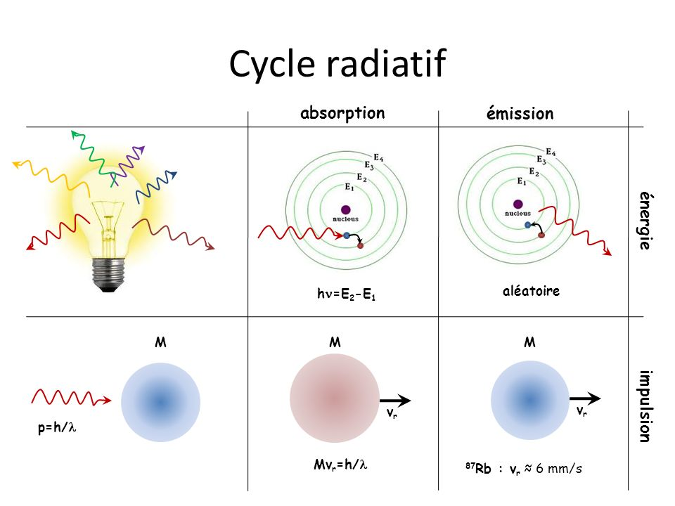 Cycle radiatif absorption émission énergie hn=E2-E1 impulsion