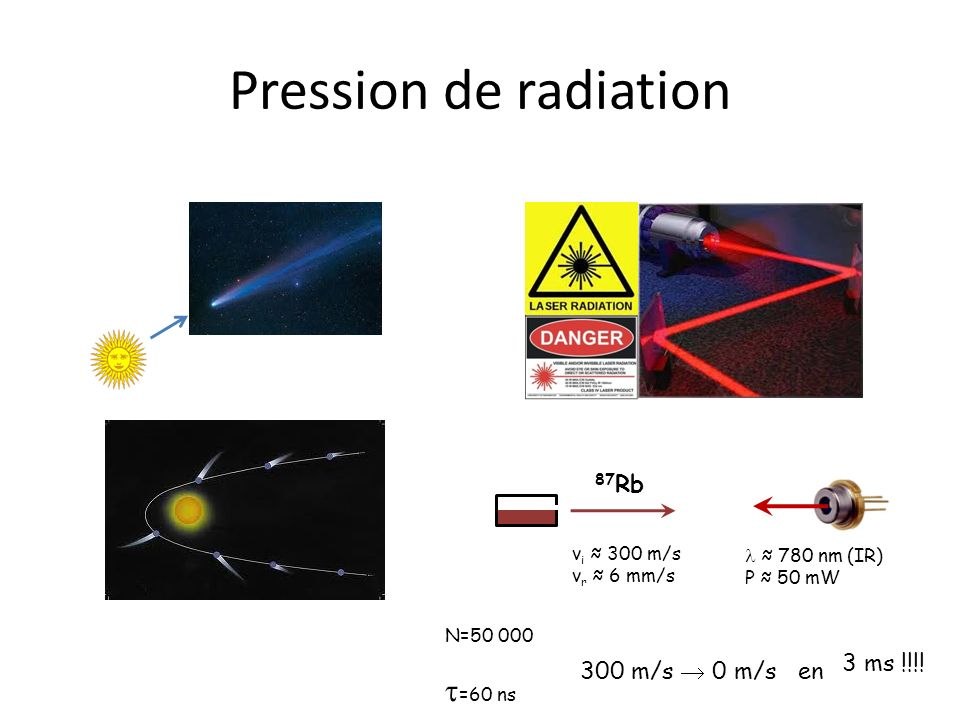 Pression de radiation t=60 ns 87Rb 3 ms !!!! 300 m/s  0 m/s en