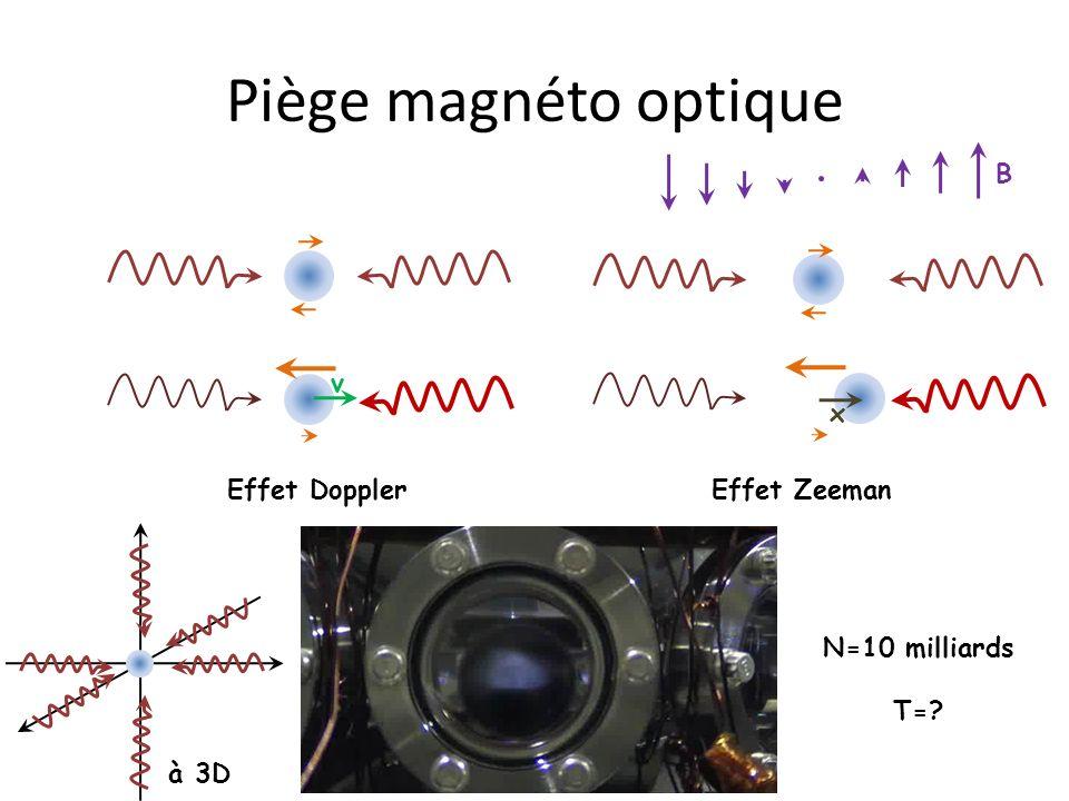 Piège magnéto optique B v x Effet Doppler Effet Zeeman à 3D