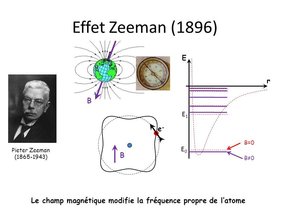 Le champ magnétique modifie la fréquence propre de l'atome