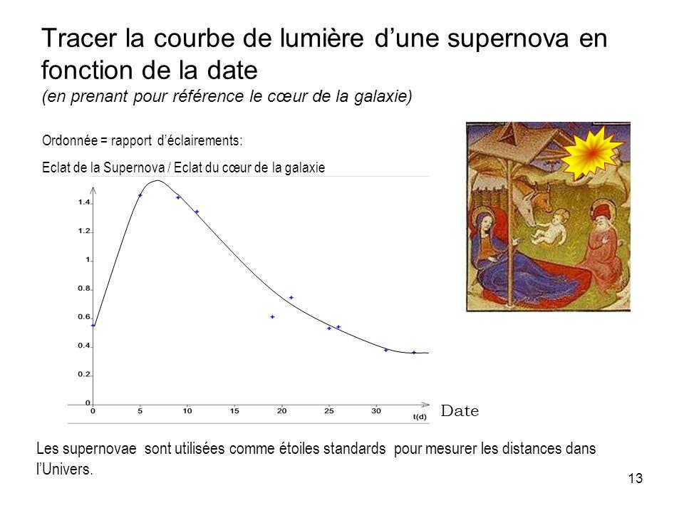 Tracer la courbe de lumière d'une supernova en fonction de la date (en prenant pour référence le cœur de la galaxie)