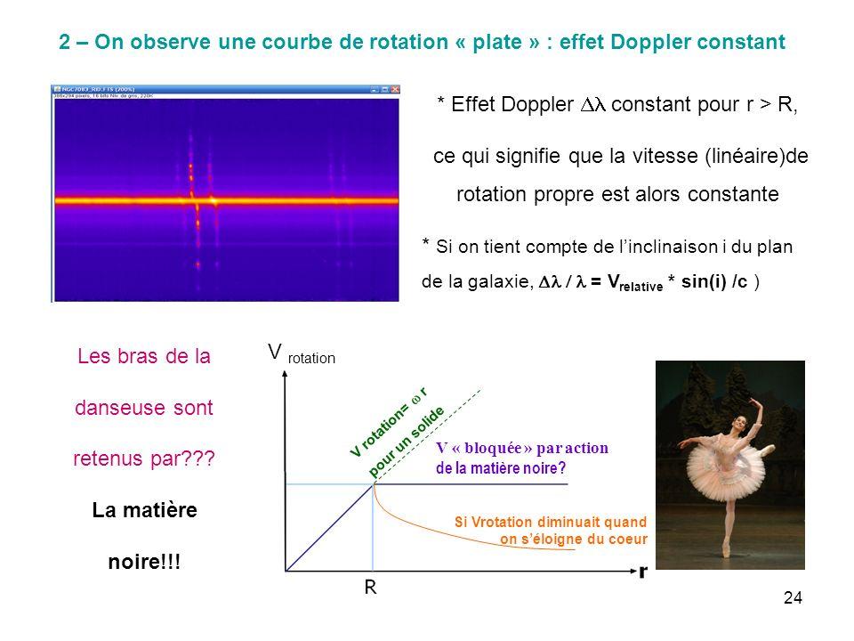 * Effet Doppler Dl constant pour r > R,