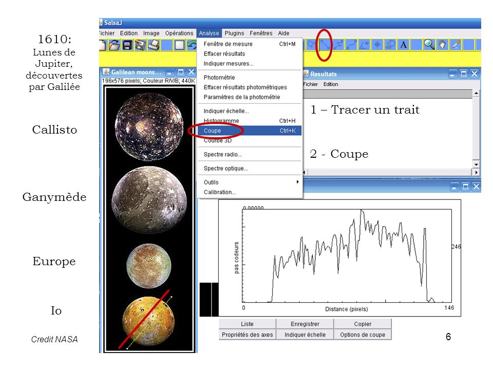 1610: Lunes de Jupiter, découvertes par Galilée Callisto Ganymède Europe Io Credit NASA