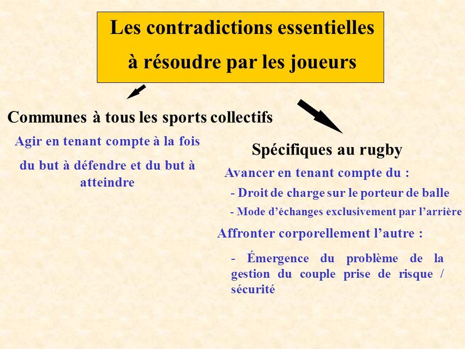 Les contradictions essentielles à résoudre par les joueurs