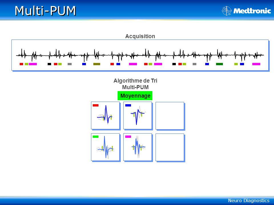Multi-PUM Acquisition Algorithme de Tri Multi-PUM Moyennage