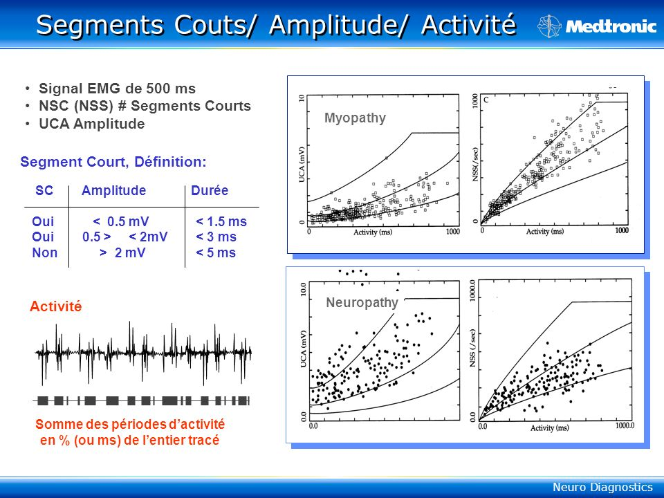 Segments Couts/ Amplitude/ Activité
