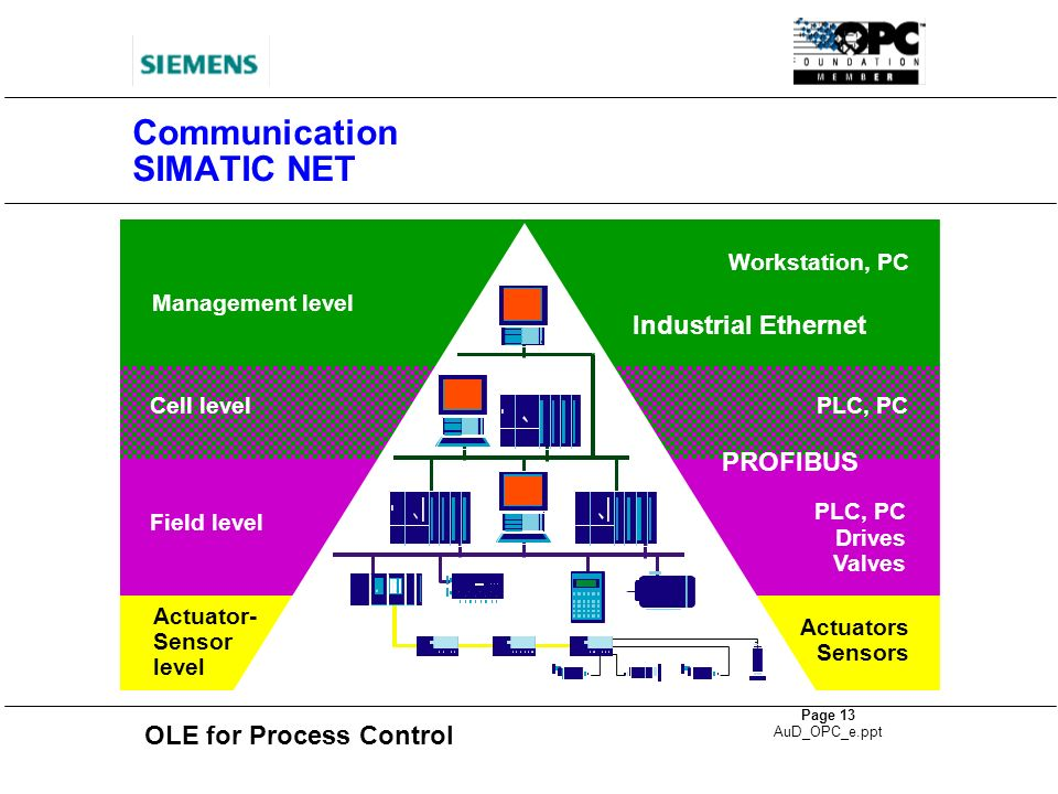 Communication SIMATIC NET