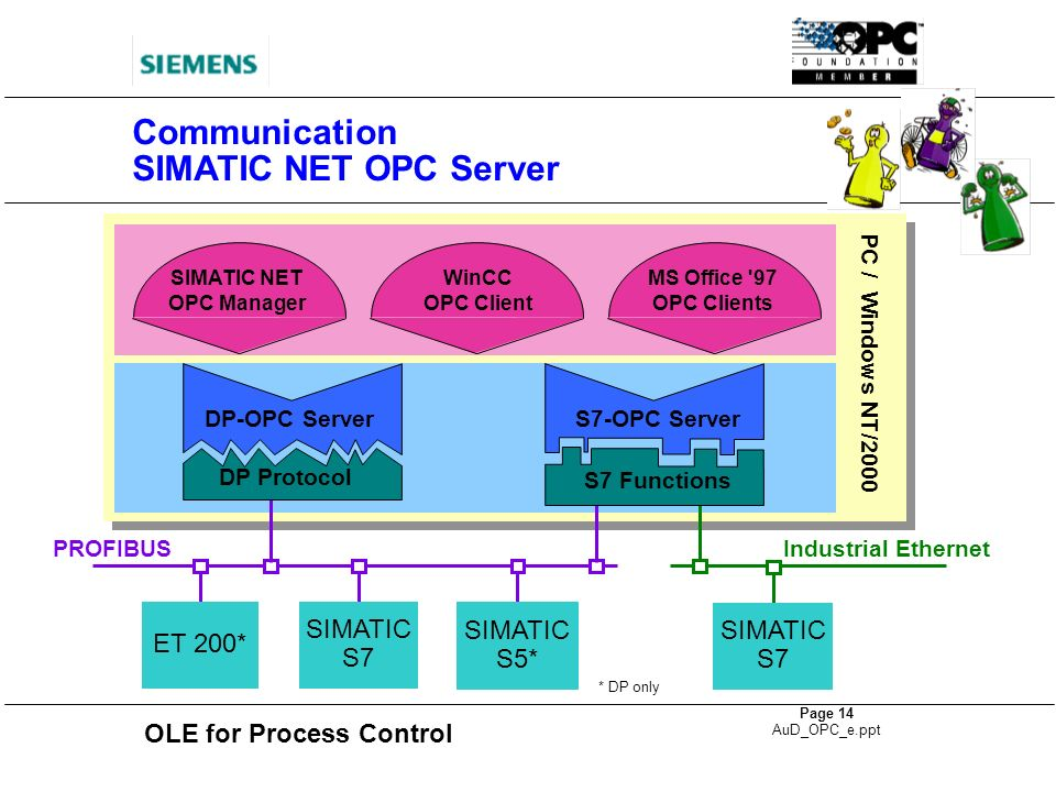 Communication SIMATIC NET OPC Server