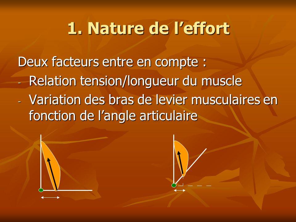 1. Nature de l'effort Deux facteurs entre en compte :