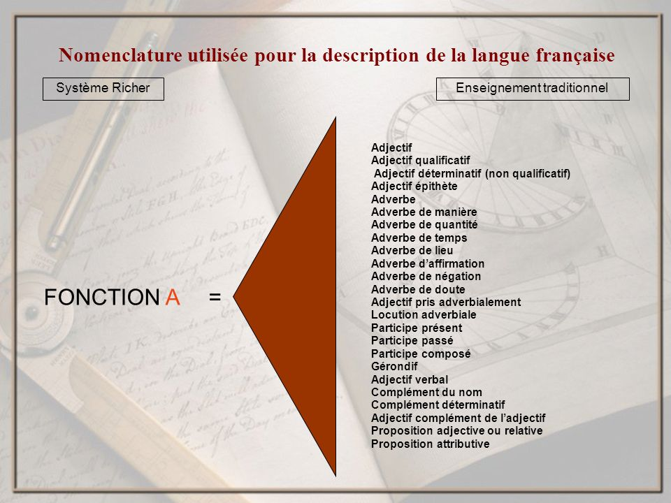 Nomenclature utilisée pour la description de la langue française