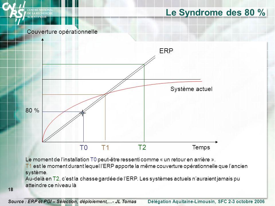 Le Syndrome des 80 % ERP T0 T1 T2 Couverture opérationnelle