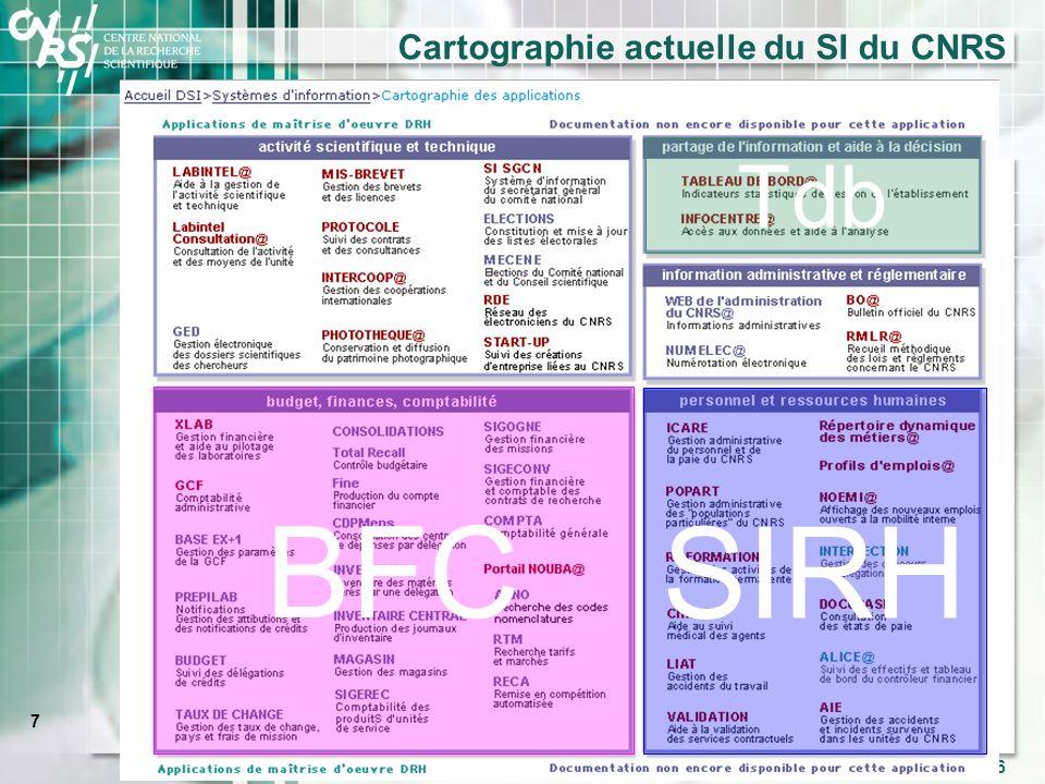 Cartographie actuelle du SI du CNRS