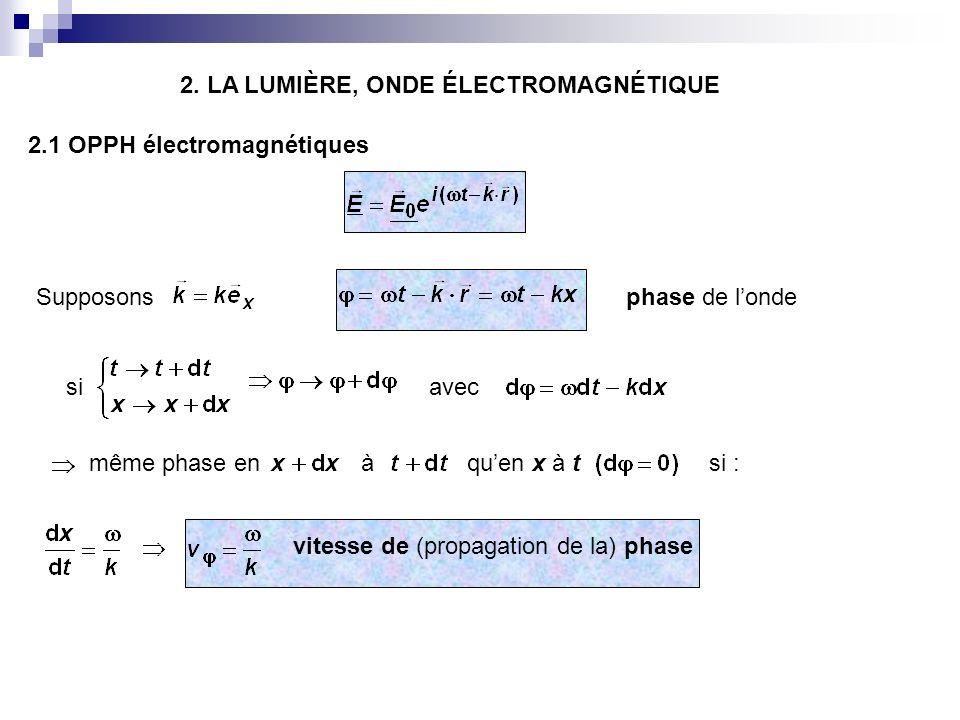 2. LA LUMIÈRE, ONDE ÉLECTROMAGNÉTIQUE