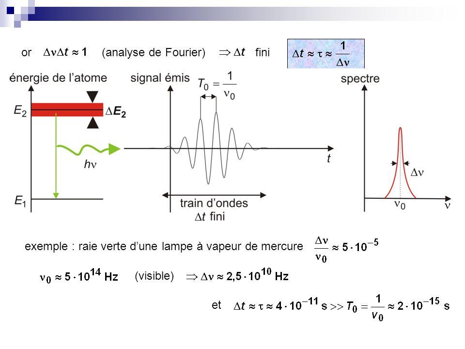 or (analyse de Fourier) fini exemple : raie verte d'une lampe à vapeur de mercure (visible) et