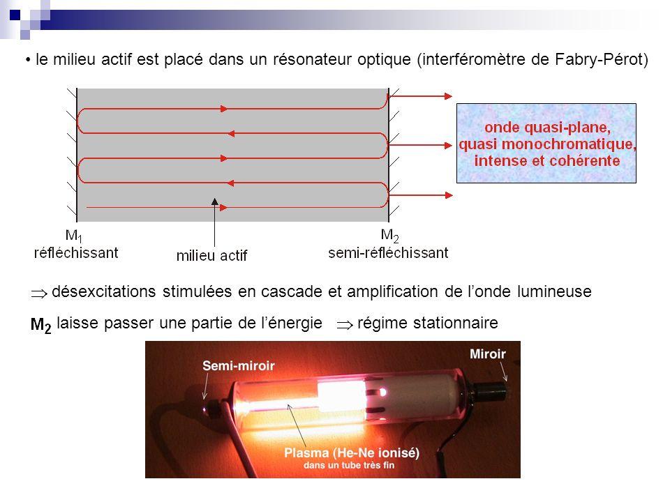 le milieu actif est placé dans un résonateur optique (interféromètre de Fabry-Pérot)