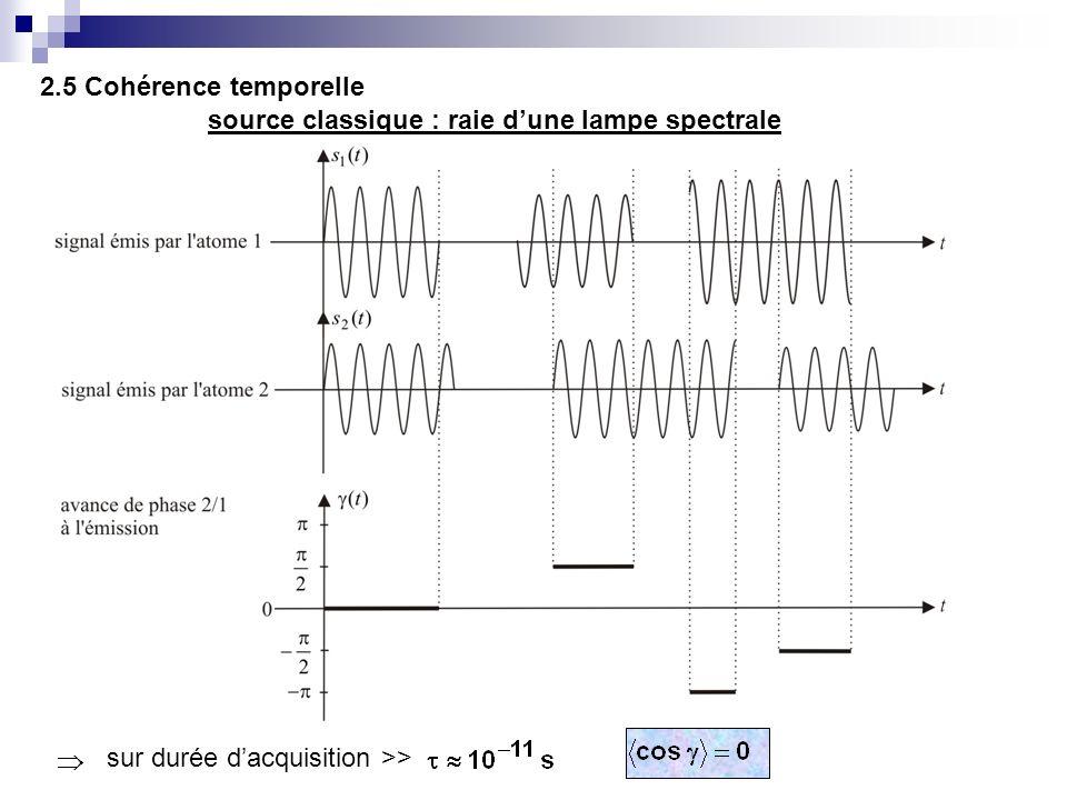 2.5 Cohérence temporelle source classique : raie d'une lampe spectrale sur durée d'acquisition >>