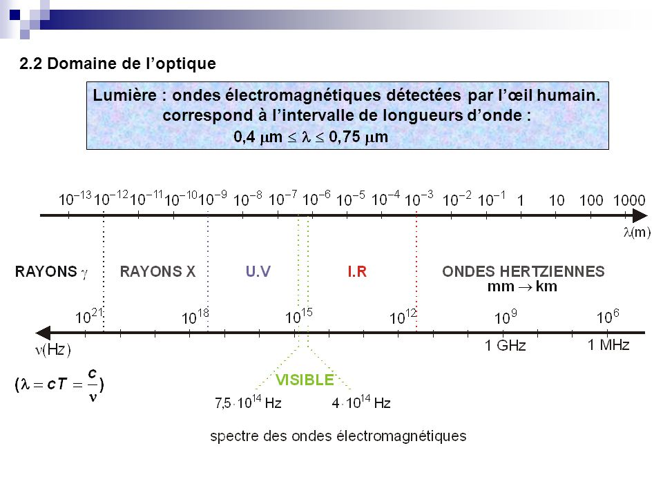 Lumière : ondes électromagnétiques détectées par l'œil humain.