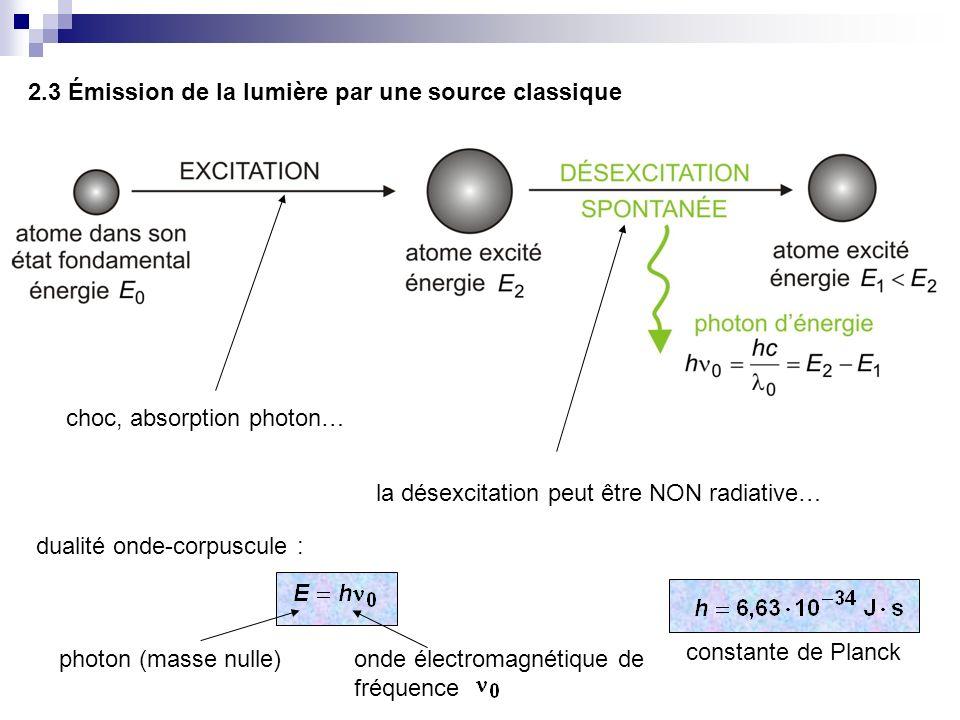 2.3 Émission de la lumière par une source classique
