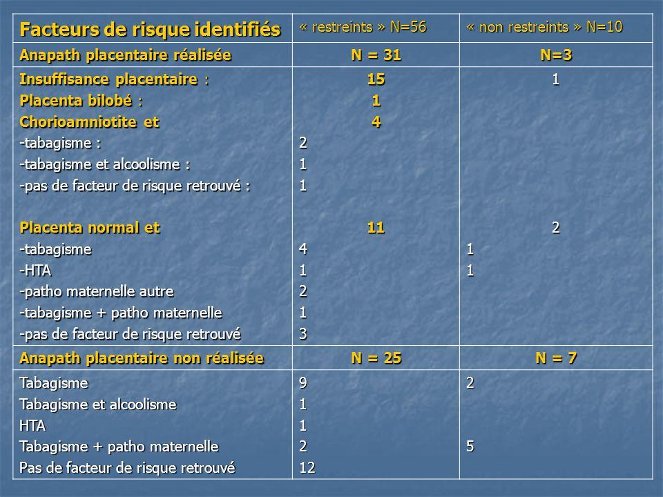 Facteurs de risque identifiés