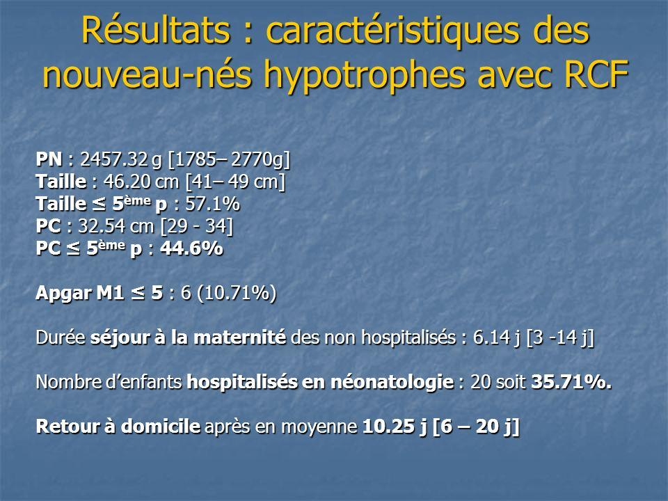 Résultats : caractéristiques des nouveau-nés hypotrophes avec RCF