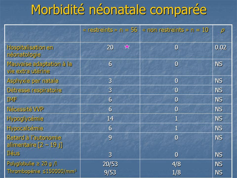 Morbidité néonatale comparée