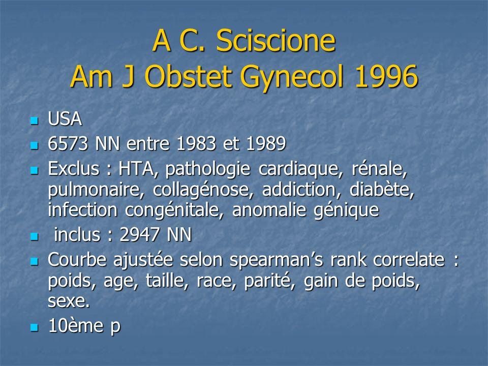 A C. Sciscione Am J Obstet Gynecol 1996