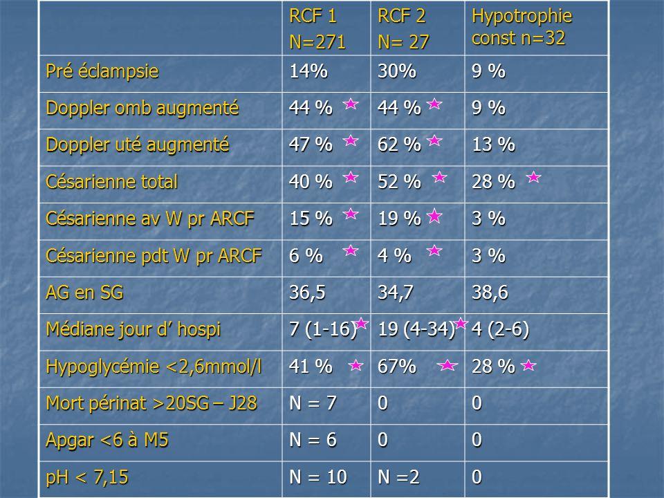 RCF 1 N=271. RCF 2. N= 27. Hypotrophie const n=32. Pré éclampsie. 14% 30% 9 % Doppler omb augmenté.