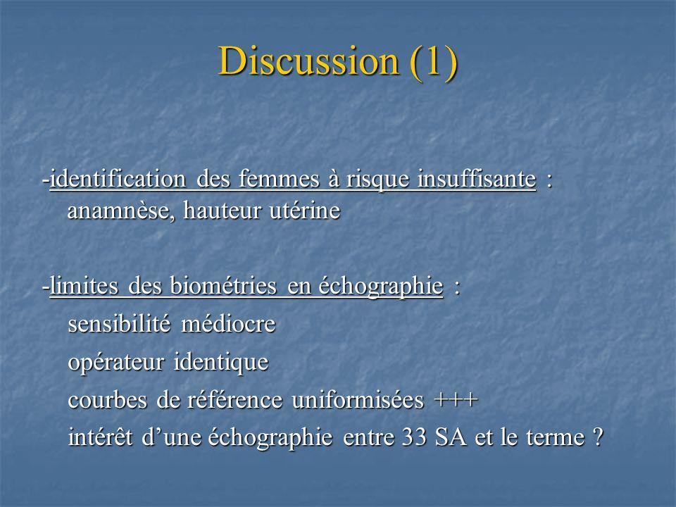Discussion (1) -identification des femmes à risque insuffisante : anamnèse, hauteur utérine. -limites des biométries en échographie :