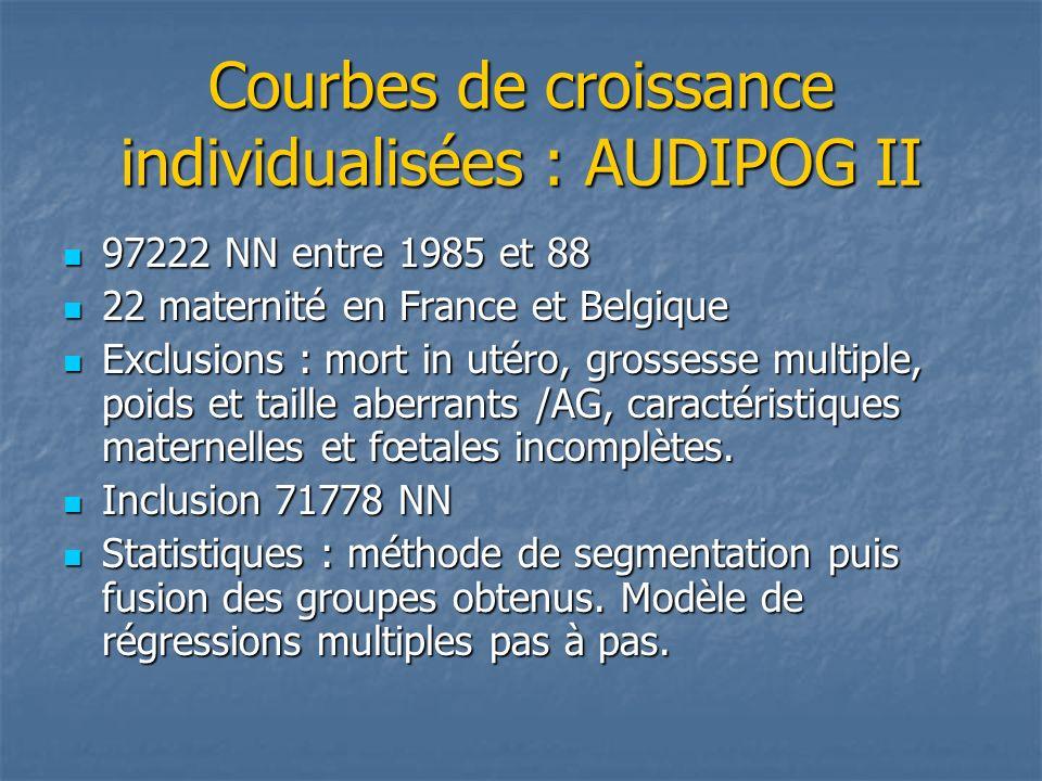 Courbes de croissance individualisées : AUDIPOG II