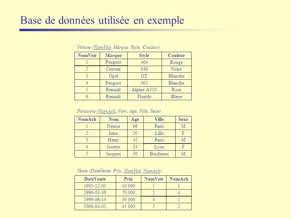 Base de données utilisée en exemple
