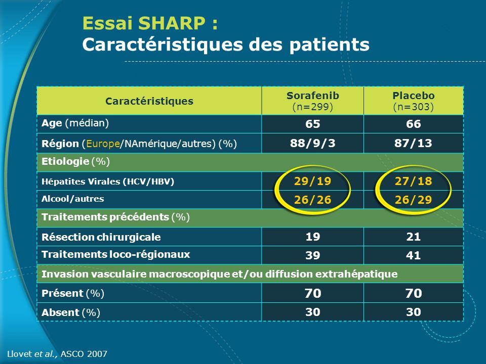 Essai SHARP : Caractéristiques des patients