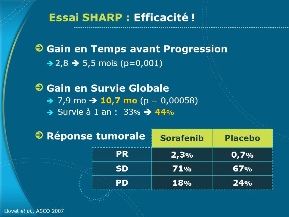 Essai SHARP : Efficacité !